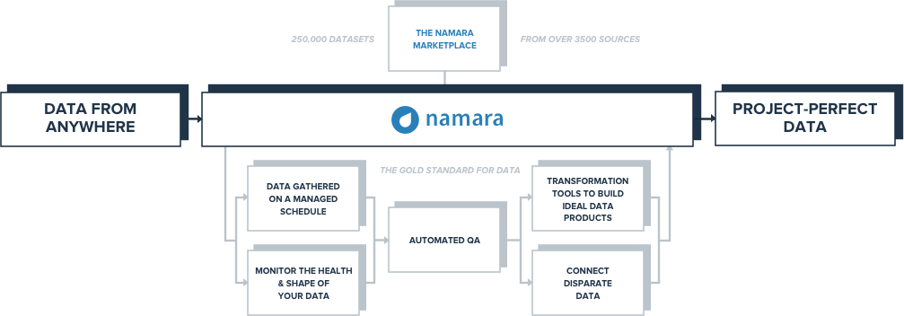 The flow of data through Namara, from ingestion to integration