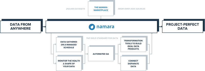 A breakdown of Namara's functions, turning data from raw to refined