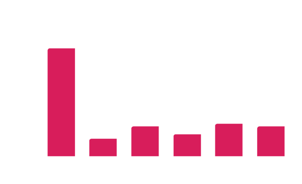 Green Space per person