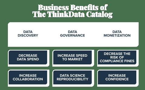 ThinkData Catalog Benefits