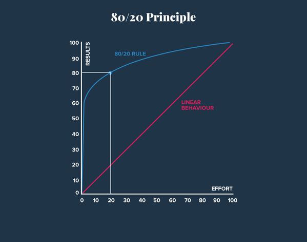 Graph illustrating the 80-20 rule