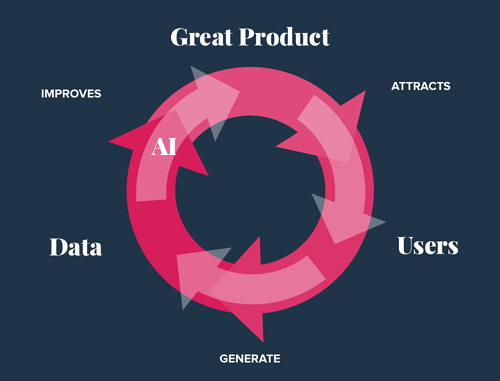 Great products attract users; users make data, data improves products