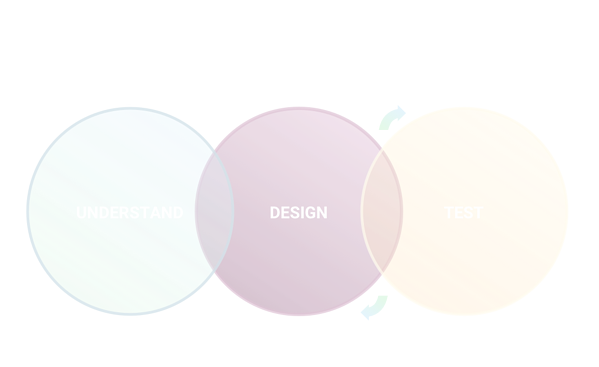 Design Process - Understand, Design, Test