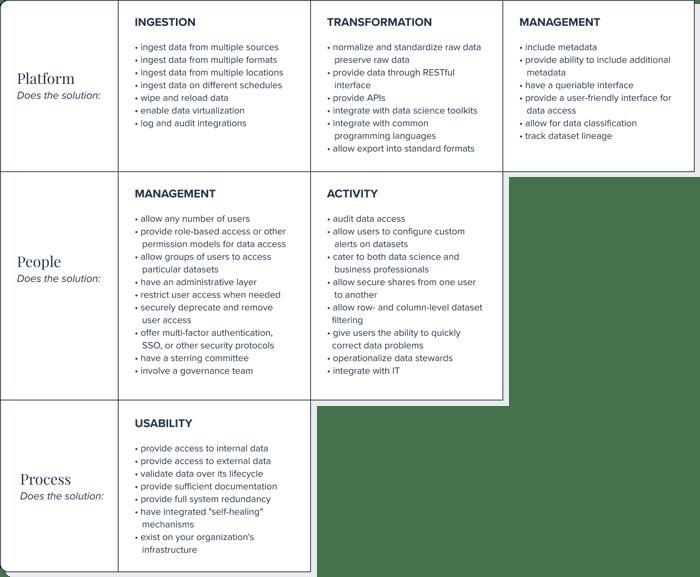 Data governance checklist