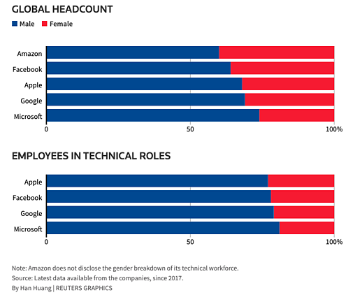 Graphs showing under-representation of females in technical roles