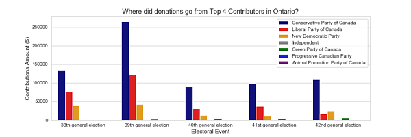 """Graph of """"Where did donations go from Top 4 Contributors in Ontario?"""""""
