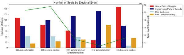 Graph of the Number of Seats by Electoral Event