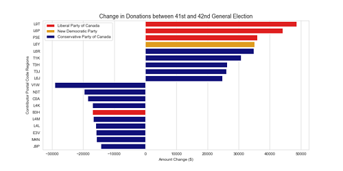 """Graph of """"Change in Donations between 41st and 42nd General Election"""""""