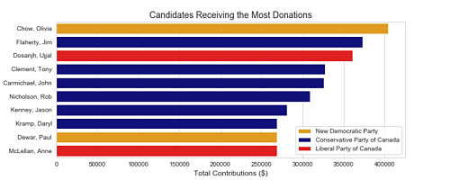 """Graph of """"Candidates Receiving the Most Donations"""""""